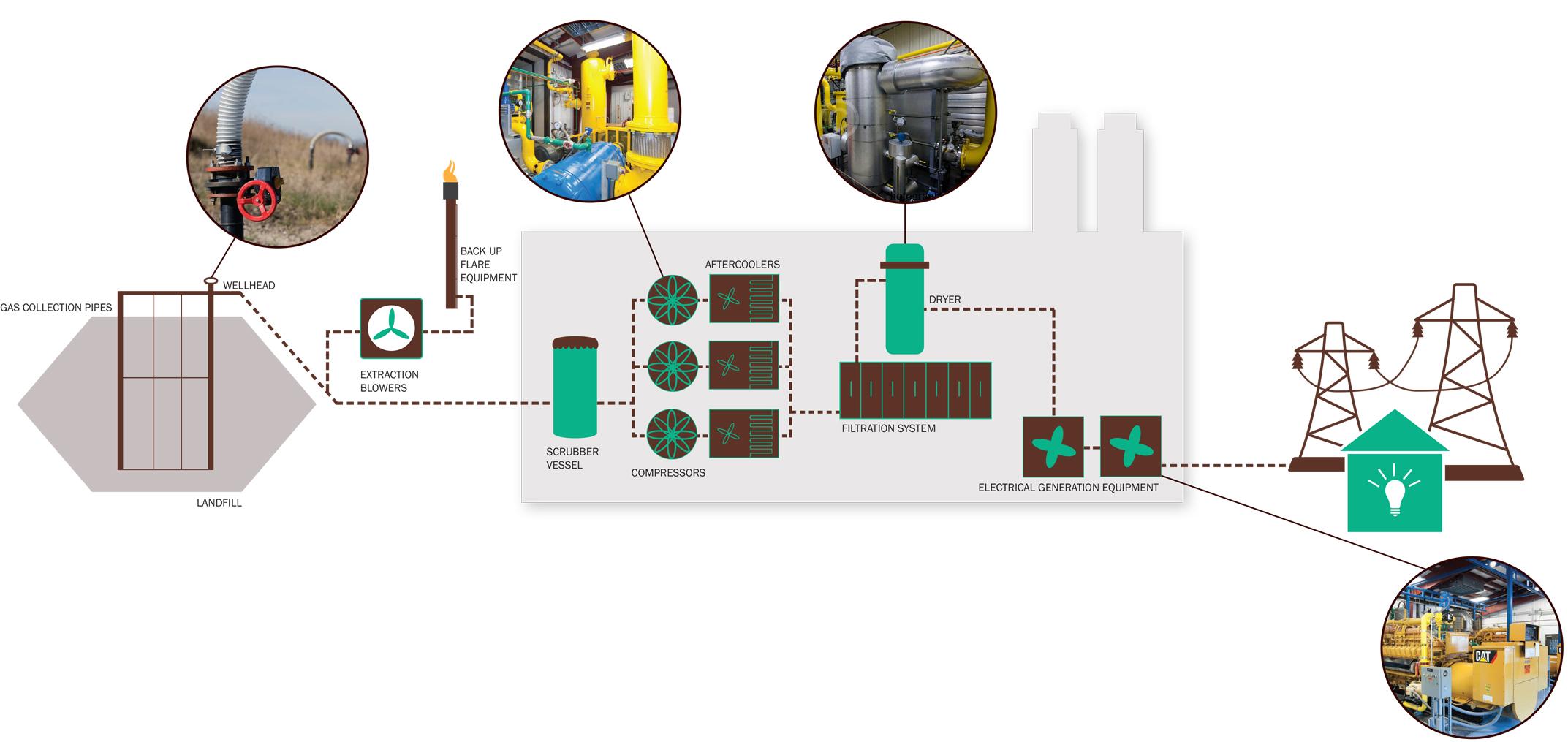 Brent Run Generating Station