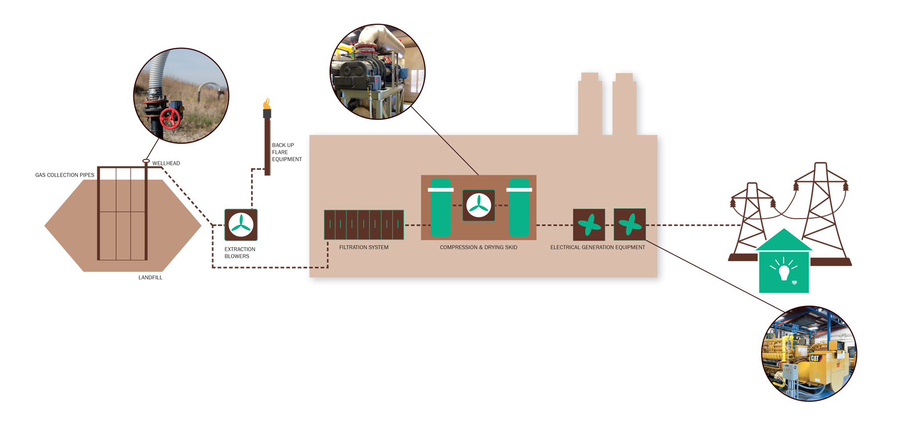 Hancock Generating Station Mid Michigan Trash Recycling Granger Ohio Home Wiring Circuit Diagram Produces Electricity From Landfill Gas 24 Hours A Day 365 Days Year The Projects Partners And County
