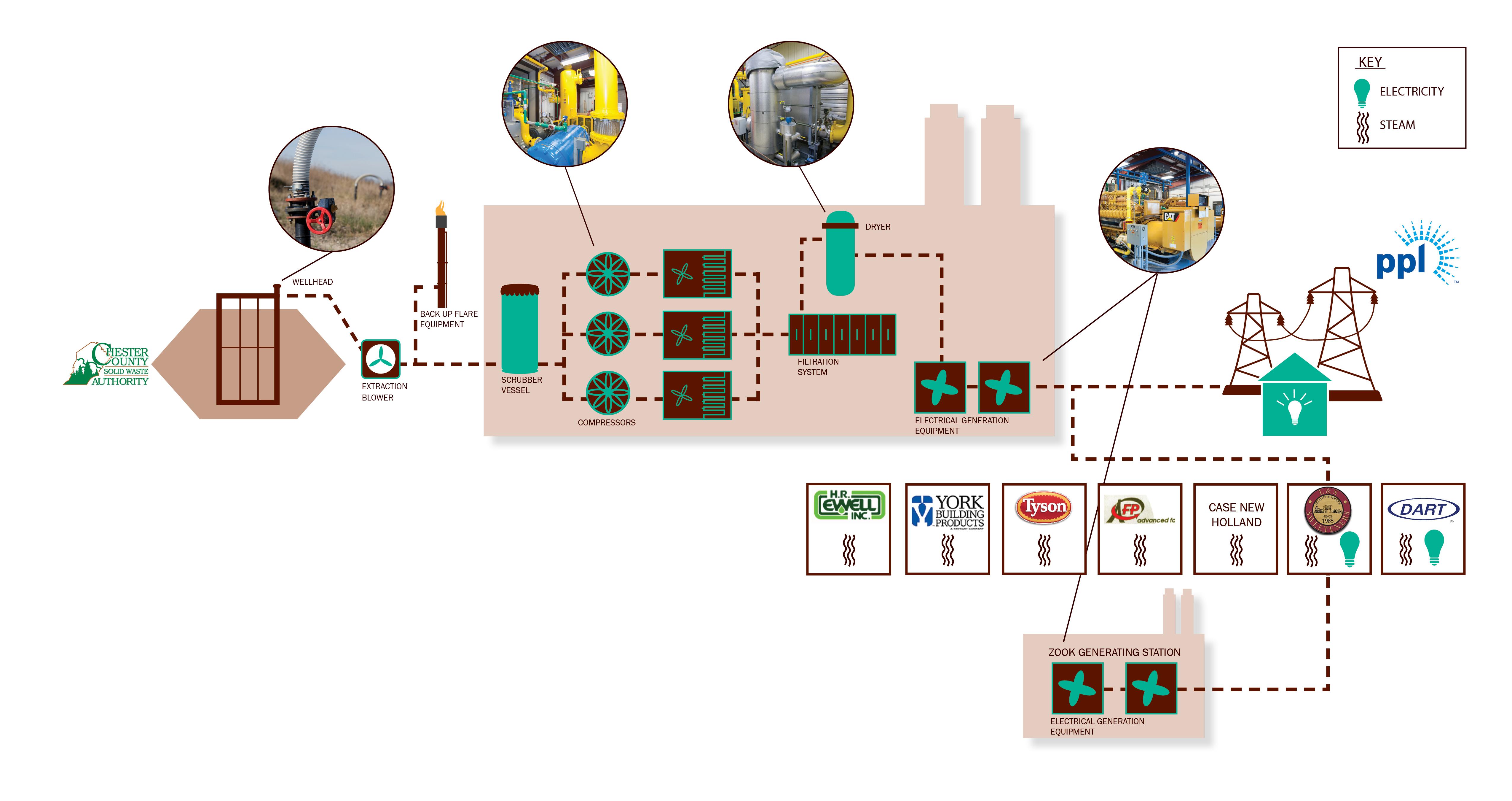 Honey Brook Gas pressor & Generating Station