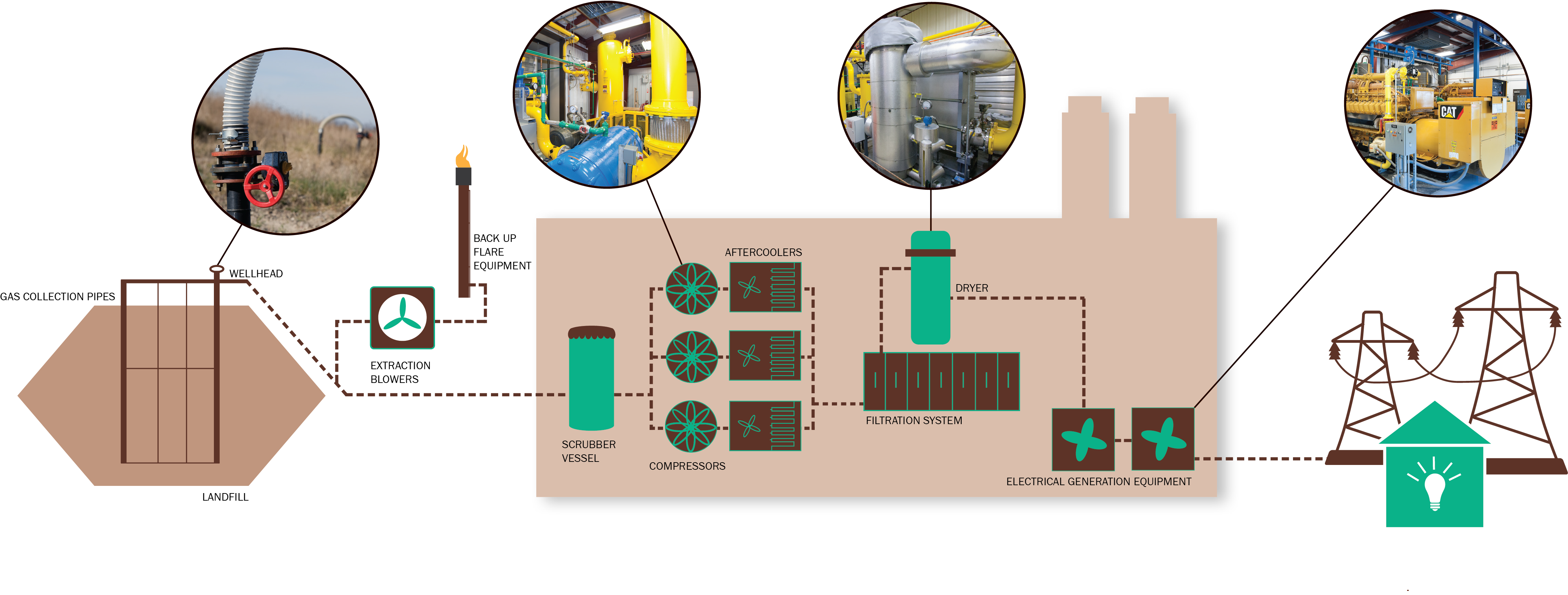 Wood Road Generating Station process
